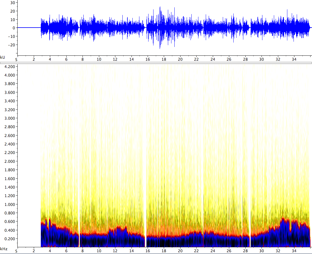 Spectrogram of Gauss Example with lambda = 3